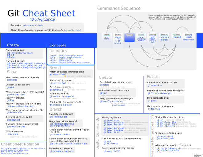 git-cheat-sheet-large