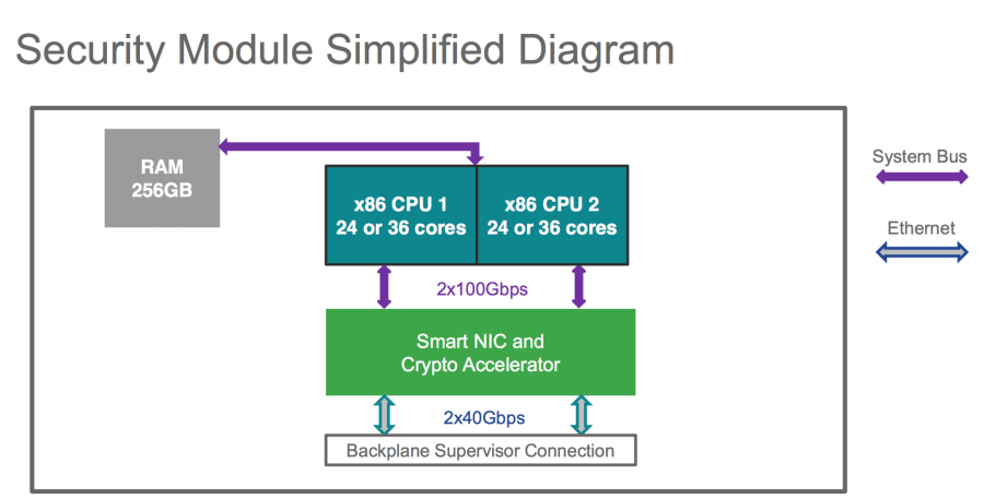 SM_HW_Diagram_FP9300