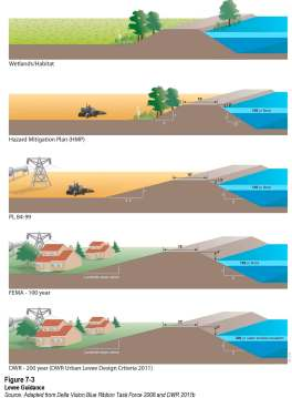 Levee Standards From the Delta Plan