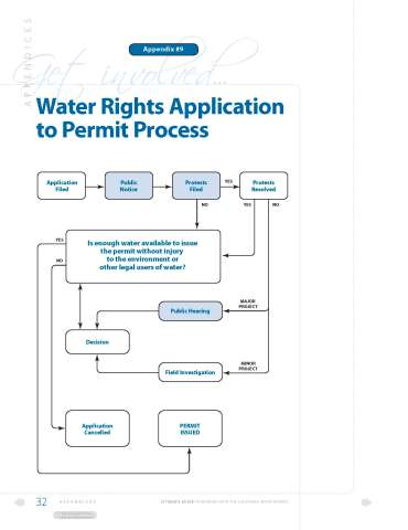 SWB Water Rights diagram