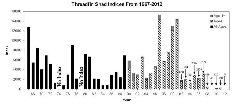 Threadfin Shad Indices, 1967-2012, Fall Midwater Trawl
