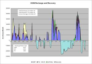 KWB Recharge and Recovery
