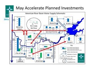 DSC Gorhing Slide 19 Planned Investments