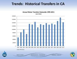 November2013_Agenda_Item_6_Attach_4_PowerPoint_Bardini_WaterTransfers-1_Page_03