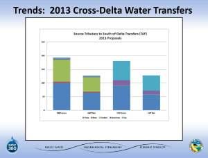 November2013_Agenda_Item_6_Attach_4_PowerPoint_Bardini_WaterTransfers-1_Page_06
