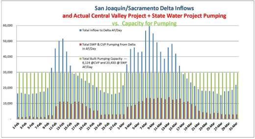 Feb and March 2014 Delta Inflows vs Pumping (2)