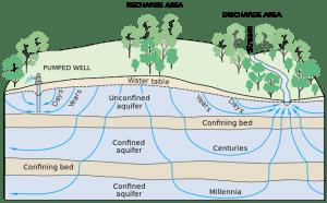 Groundwater flow Wikimedia