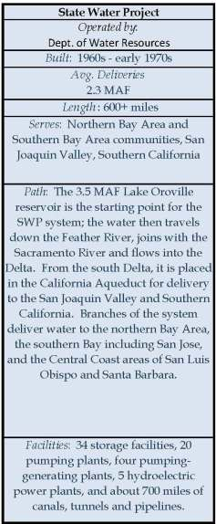 State Water Project Info Box