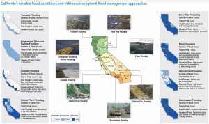 Statewide Flood Risk