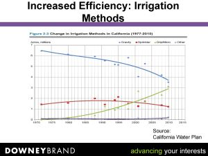 Ag_Water_Efficiency_Mark_Atlas_CWLPR_Conf_2015_Page_10