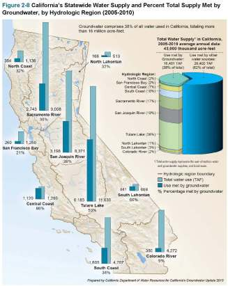 Statewide Supply Met by Groundwater by Region