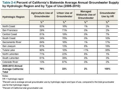 Table 2-4 Percent of Statewide Groundwater Supply by Hydrologic Region and Type of Use