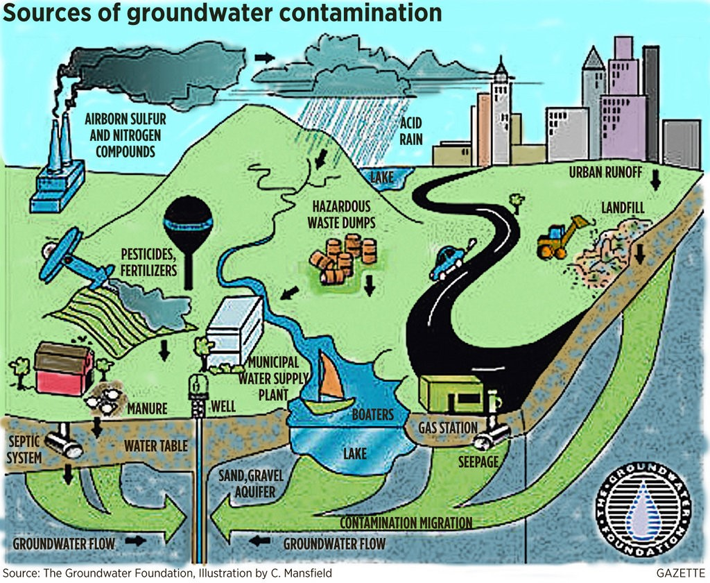 Groundwater Contamination Maven S Notebook