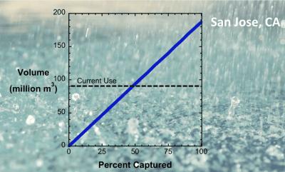 San Jose graph