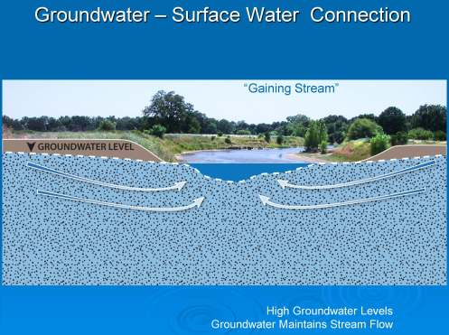 CWLS Interconnected Waters PPT_Page_04
