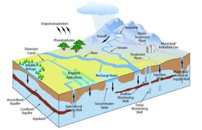 Graphic of sources of water contamination