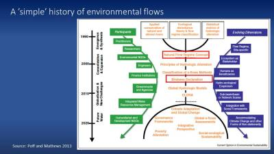 Graphic of the history of environmental flows
