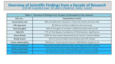 Atmospheric Rivers _Page_12