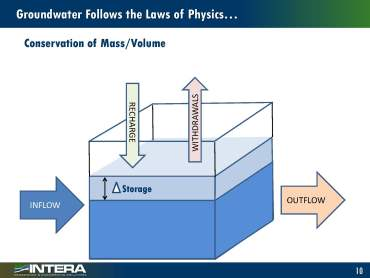 Groundwater modeling_Page_09