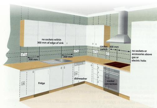 wiring regulations sockets kitchen  circuit diagram symbols •