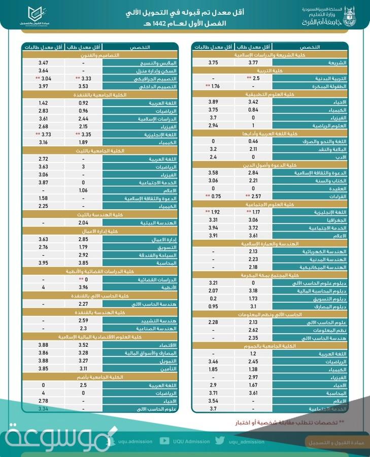 تخصصات جامعة ام القرى 2021