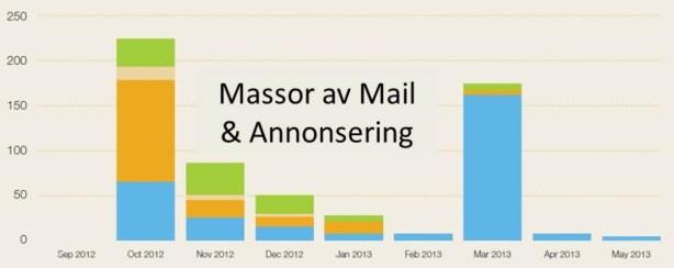massor av mail o annons 1
