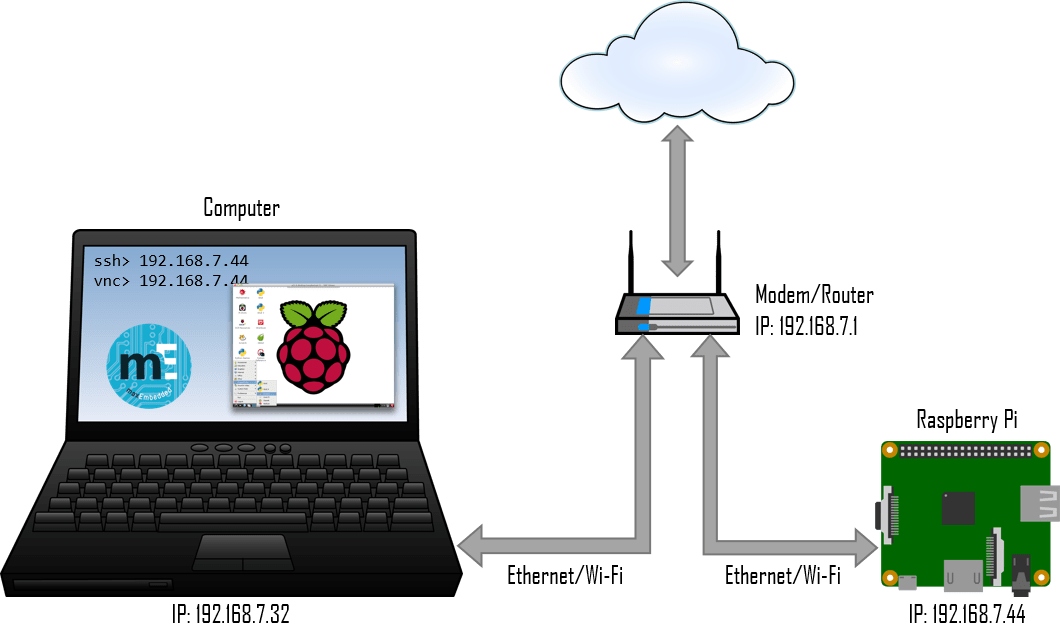 Raspberry Pi Headless Connection - Method 1 (Click to Enlarge)