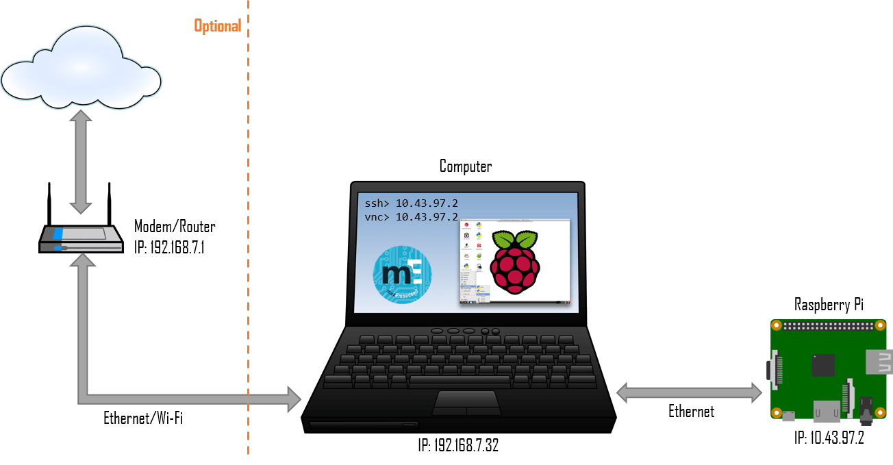Raspberry Pi Headless Connection - Method 2 (Click to Enlarge)