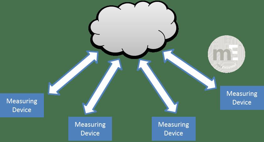 Scenario 2 - Distributed Communication System