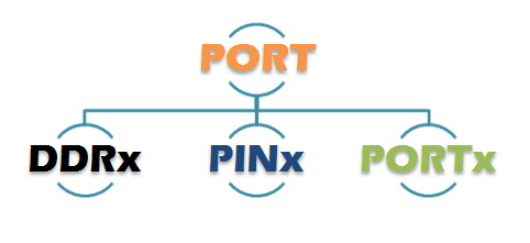 Different Port Operations