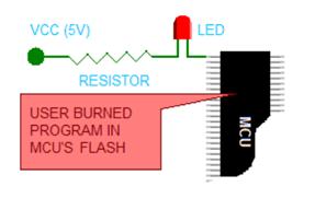 Simple MCU Process