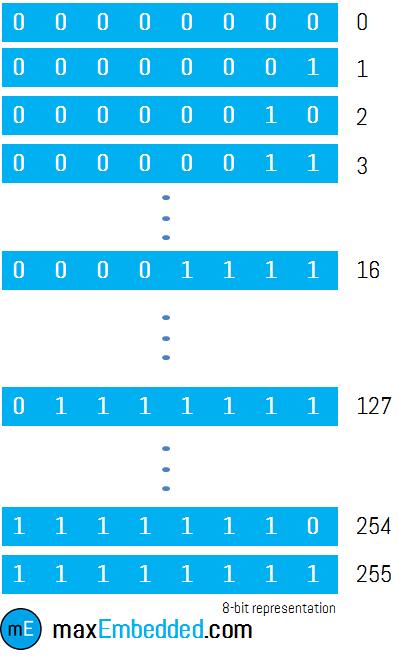 Pysimplegui Table