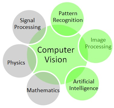 Scope of Computer Vision