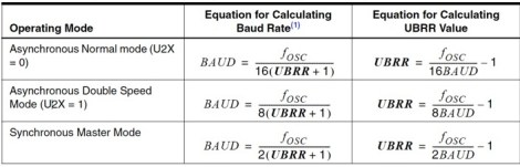 Baud Rate Calculation