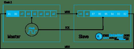 Clock Pulse 2 - SPI Bus Transaction showing Master Slave Shift Registers