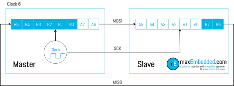Clock Pulse 6 - SPI Bus Transaction showing Master Slave Shift Registers