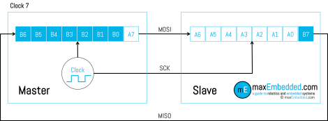 Clock Pulse 7 - SPI Bus Transaction showing Master Slave Shift Registers