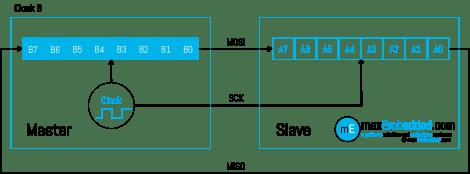 Clock Pulse 8 - SPI Bus Transaction showing Master Slave Shift Registers