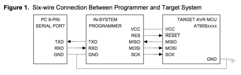 Connections between ISP and AVR MCU