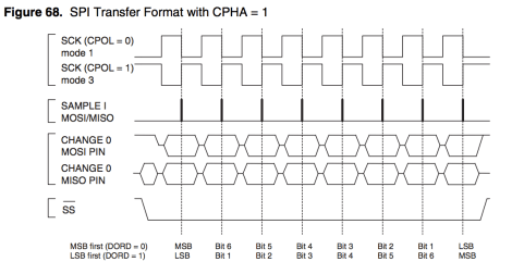 SPI Transfer Format with CPHA = 1