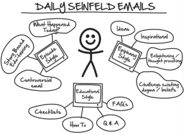Daily Seinfeld Emails