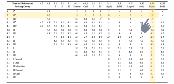 Precedence of Hazard table
