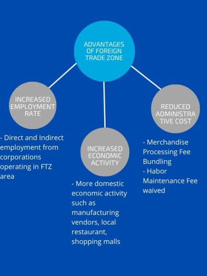 Advantages of a Free Trade Zone