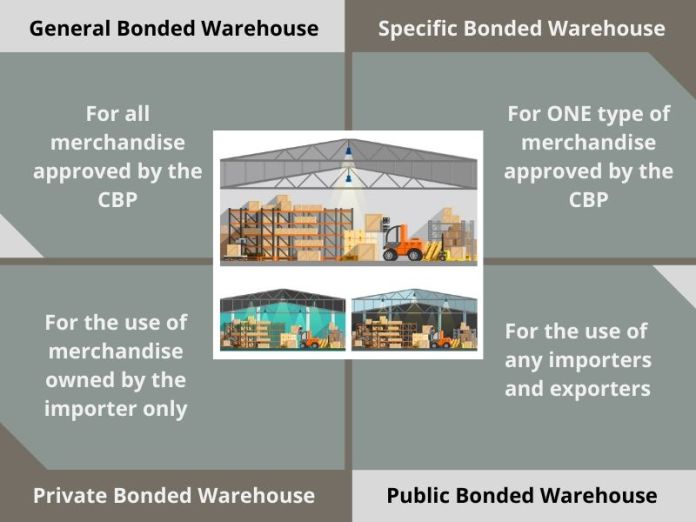 What is a Bonded Warehouse. Types of Bonded Warehouse