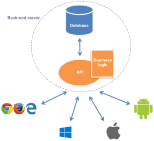 How does a classic back-end server work with mobile application ?