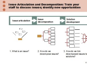 Issue Decomposition