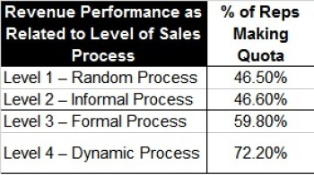 Revenue Performance to process