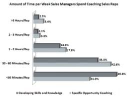 b2b sales coaching