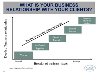 b2b marketing relationship ladder