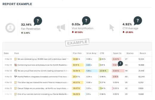 new-free-facebook-analytics-tool-komfo